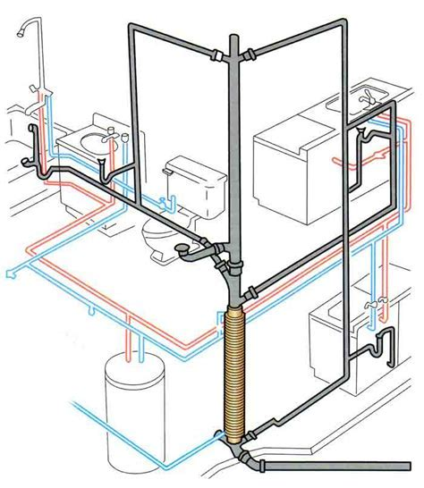 Plumbing Installations   Real Plumber, Handyman Prices in
