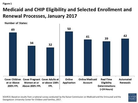 chip renewal medicaid and chip eligibility enrollment renewal and