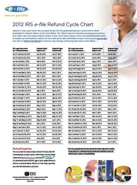 2014 tax refund schedule chart 2013 irs file chart autos post