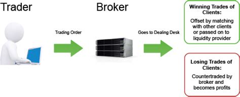 Dealing Desk Forex by Forex Brokers Forexfalcon 169 2016