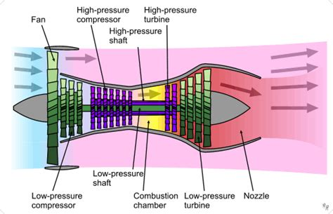 Jet Engine Sections by How Do Jet Engines Work Aviation Stack Exchange