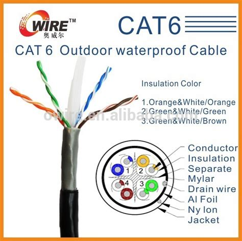 cat6 patch cable wiring diagram efcaviation