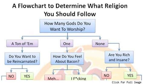 what religion should i be flowchart religion flowchart 28 images monotheistic flow chart