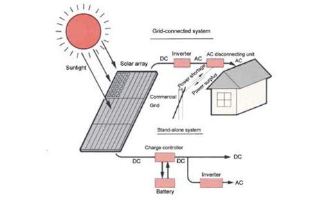 Hair Dryer Mengubah Energi Listrik Menjadi jual solarcell jual tenaga surya panel surya jual