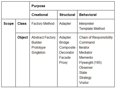 pattern of organization classification organization of design pattern simplicity through breadth