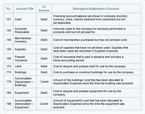 sample chart  accounts   small company accountingcoach