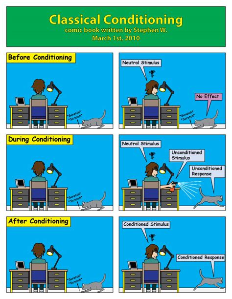 classical conditioning by indietimber on deviantart