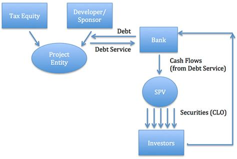 pattern energy tax equity how could securitization debt fit with tax equity in the