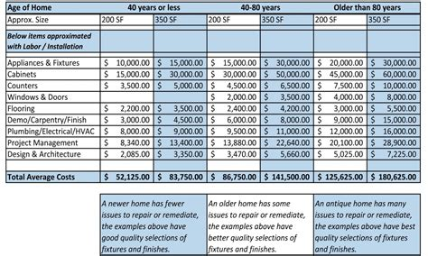 kitchen remodel cost, Home Renovation Budget Spreadsheet