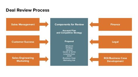 review process template deal review process account plan