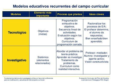 Modelo Curricular Tecnologico Sesi 243 N 1 Evaluaci 243 N Curricular Fundamentos Cr 237 Ticos Y Reflexiones Ac
