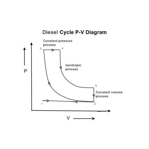 pv diagram for diesel engine thermodynamic diesel cycle air standard cycle part 3