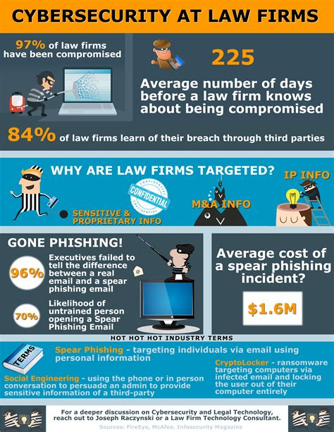 Mba In Cybersecurity In Usa by Infographic Cybersecurity At Firms In Business