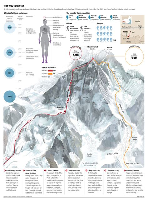 mount everest map everest routes visual ly