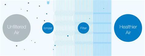 blueair purifier hepa air purifier blueair dealer