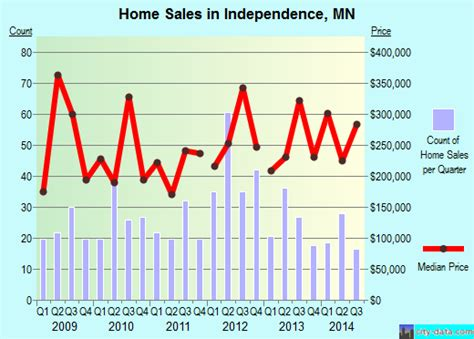 independence minnesota mn 55359 profile population