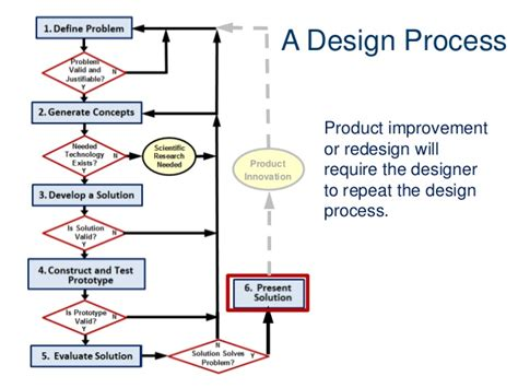 design process pltw ied design related keywords suggestions pltw ied