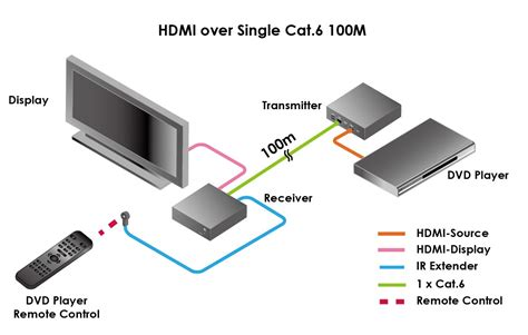 hdmi to cat 6 wiring diagram cat 6 wiring diagram rj45