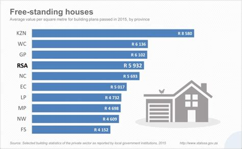 avg cost to build a home construction what are the costs per square metre