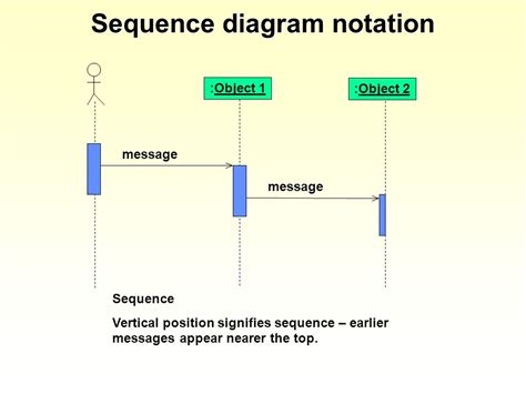 sequence diagram ppt presentation introduction to sequence diagrams ppt
