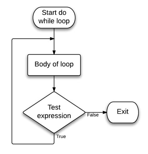 flowchart while loop flowchart for do while loop in c 28 images bladebinder