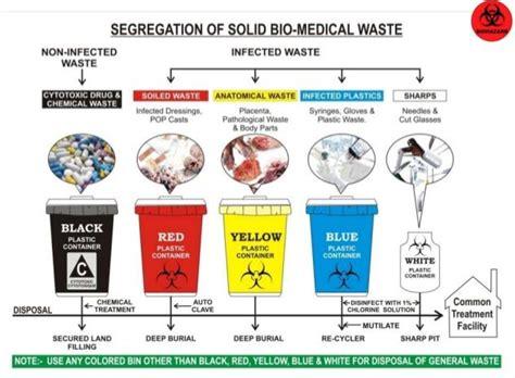 Disposal Of Kitchen Knives protocol for management and handling of dental hospital