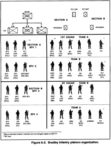 infantry section and platoon in battle where are we stan us mechanized infantry platoon bradley