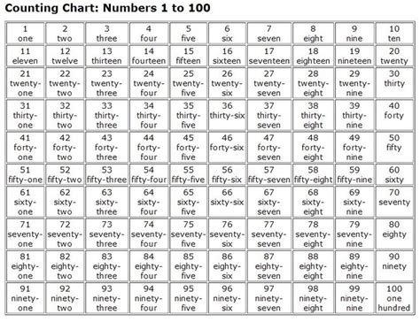 printable numbers and number words 1000 spanish words numbers 1 100 in words numbers 1