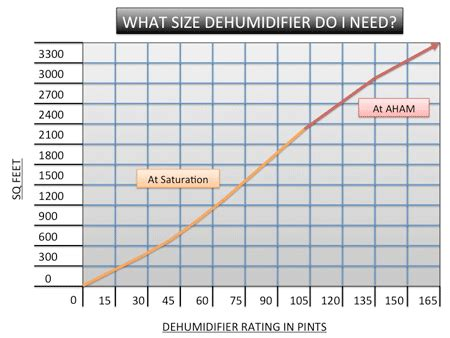 what size dehumidifier do i need for my basement choosing a small dehumidifier for your home with size chart