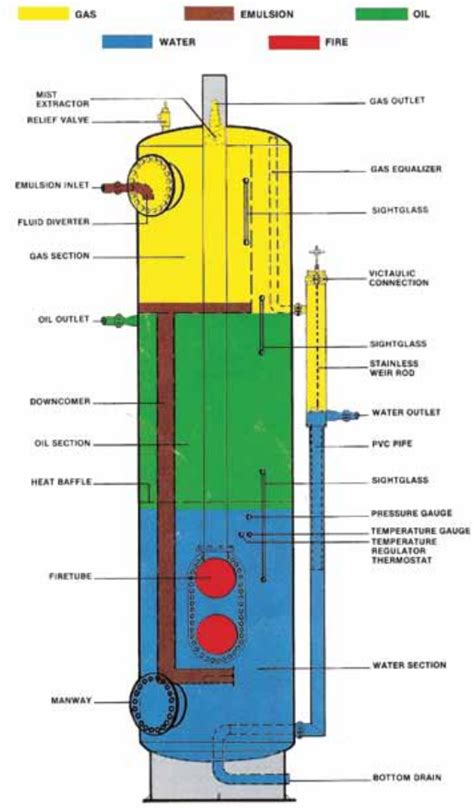 heater treater diagram heater treaters 7 things you must to safely light