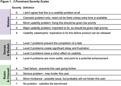 sle fmea report image gallery severity scale