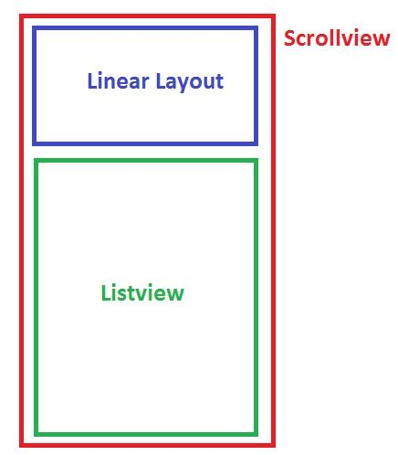 layout height listview java how can i have a listview inside a nestedscrollview