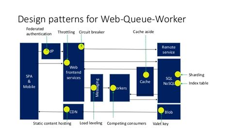 design pattern message queue azure application architecture guide
