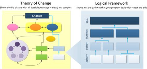 theory of change template theory of change vs logical framework what s the