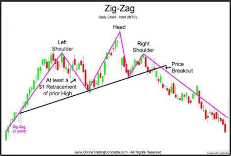 best rsi settings forex best settings for zig zag indicator