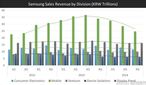 what s happening to samsung android authority