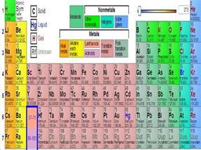 Elements Protons Atoms Elements And The Periodic Table