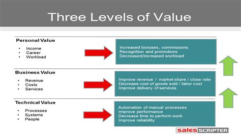 sle of values building your value proposition salesscripter