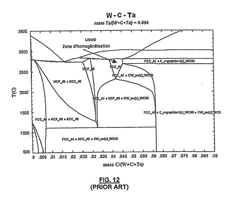 tungsten phase diagram patent us20060127269 method for treating tungsten