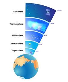 Pressure In Outer Space If Space Is A Vacuum Why Doesn T It In Air From