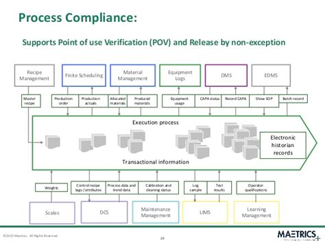 compliance workflow global quality workflow the transition from manual to