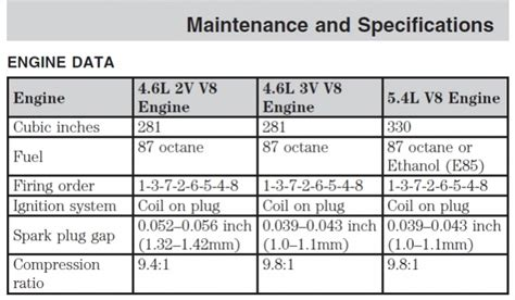 2002 ford f150 5 4 specs specs for 2014 ford v 10 autos post