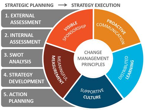 amazon com one strategy organization planning and decision strategic planning consultant darby consulting texas