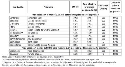 www coppel com mx estado de cuenta tabla comparativa de tarjetas de cr 233 dito