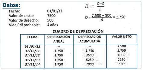 tasas impositivas de depreciacion y amortizacion en mexico c 225 lculos de los cargos peri 243 dicos por depreciaci 243 n