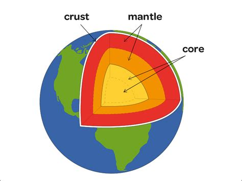 earth cross section diagram structure of the earth teach2 us
