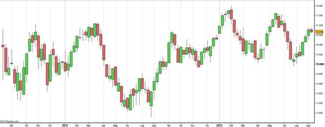 candele giapponesi forex trading mediante grafico a candele giapponesi come