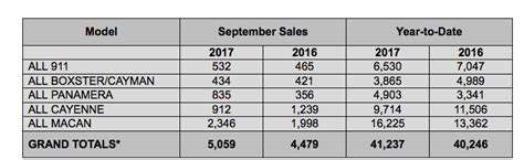 Porsche Sales By Model by Porsche Cars North America Sales By Model September 2017