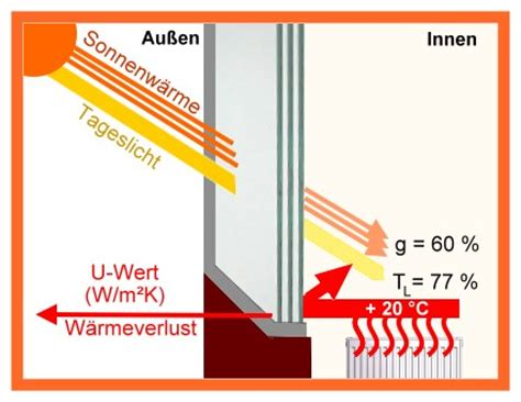K Wert Fenster Tabelle by U Wert