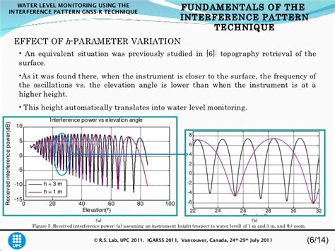 interference pattern lab water level monitoring using the interference pattern gnss